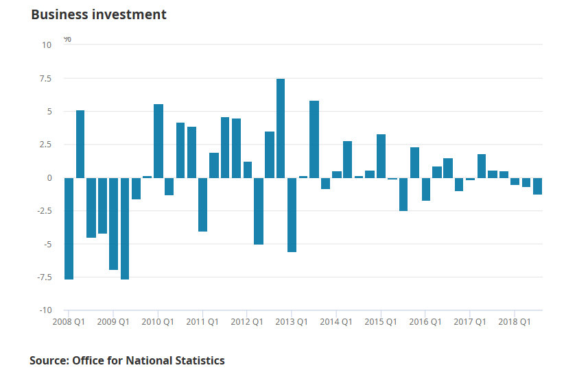 UK 2018 Q3 GDP business investment