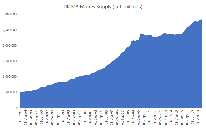 UK M3 Money Supply until 2018