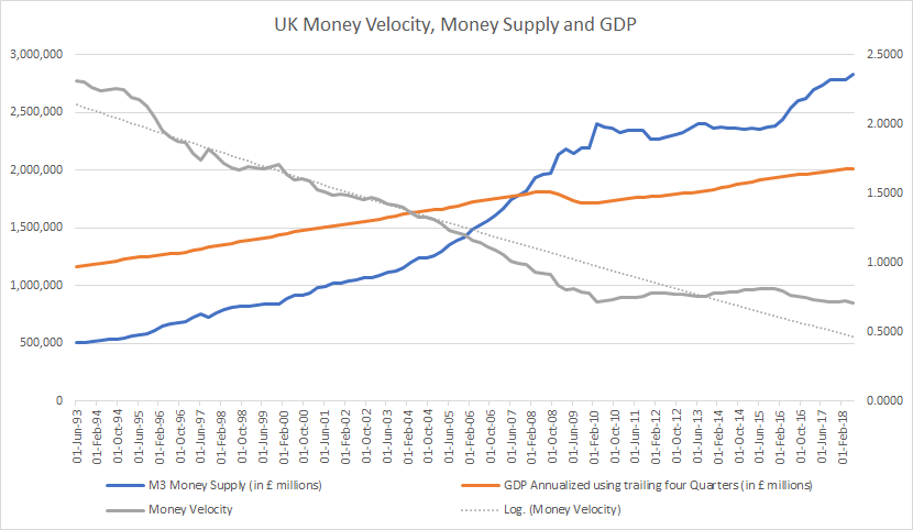 UK Money Velocity Money Supply and GDP data graph