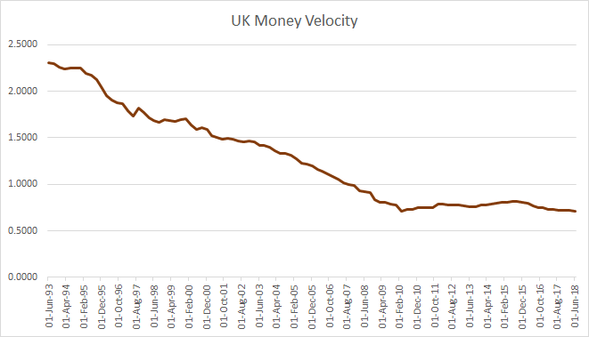UK Money Velocity