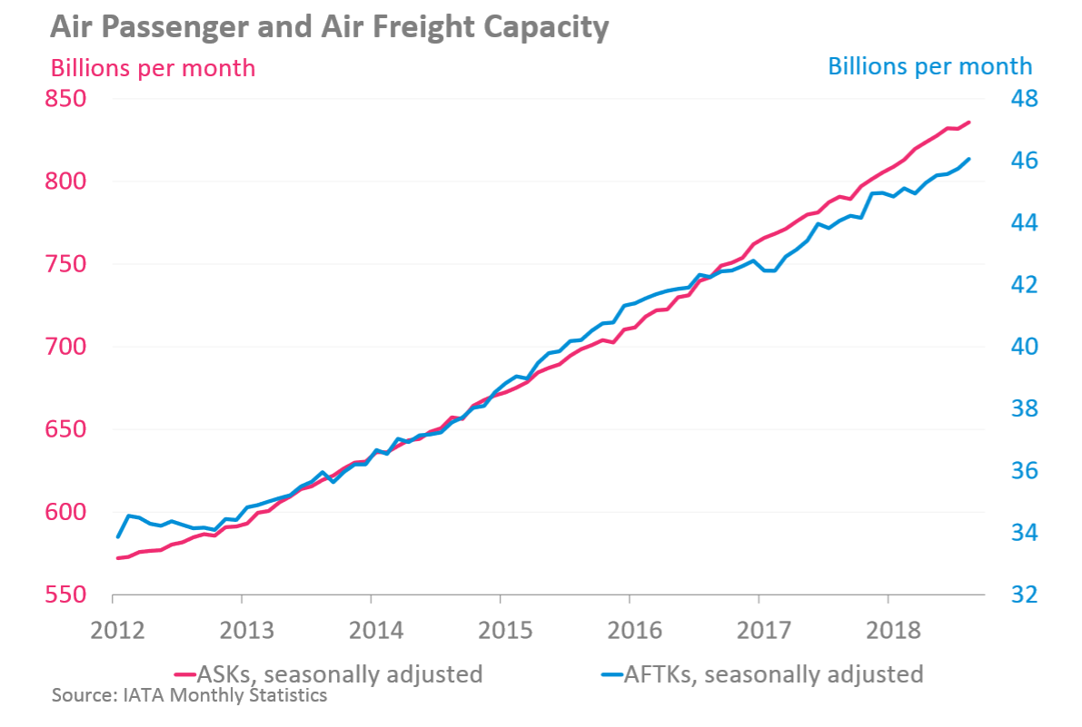airline passenger and cargo capacity
