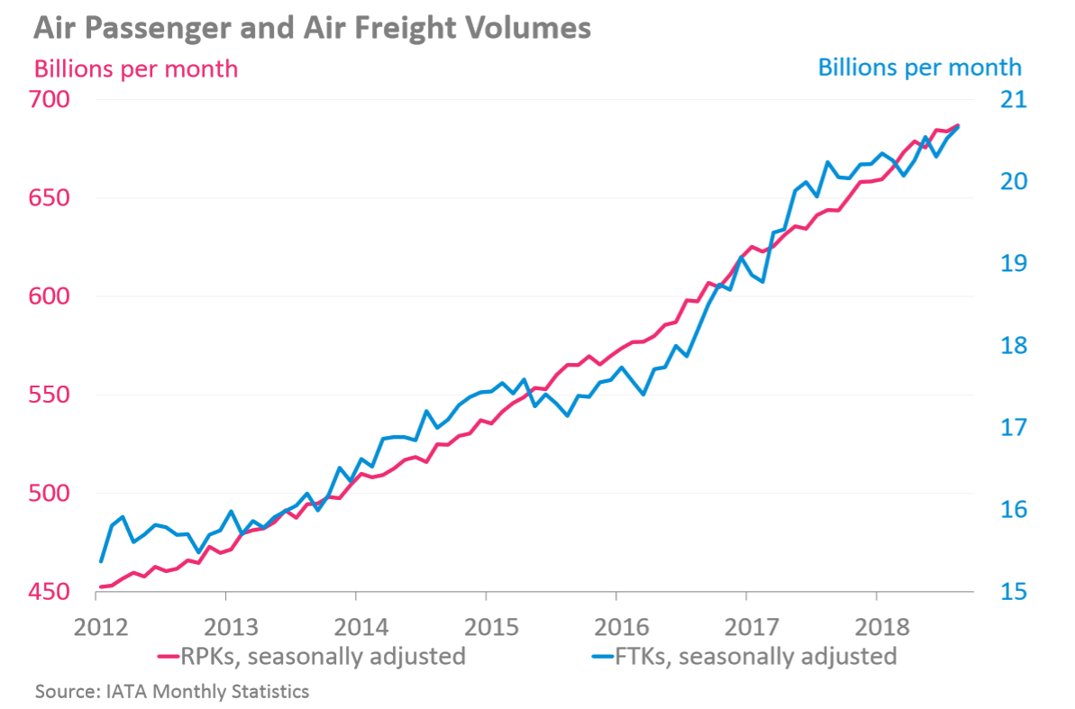 airline passenger and cargo volumes