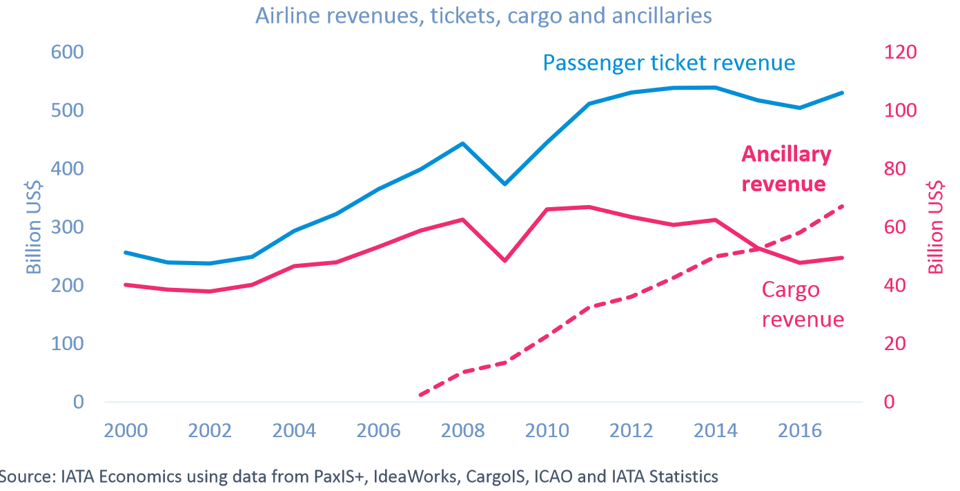 airline revenue breakup tickets cargo and ancillaries