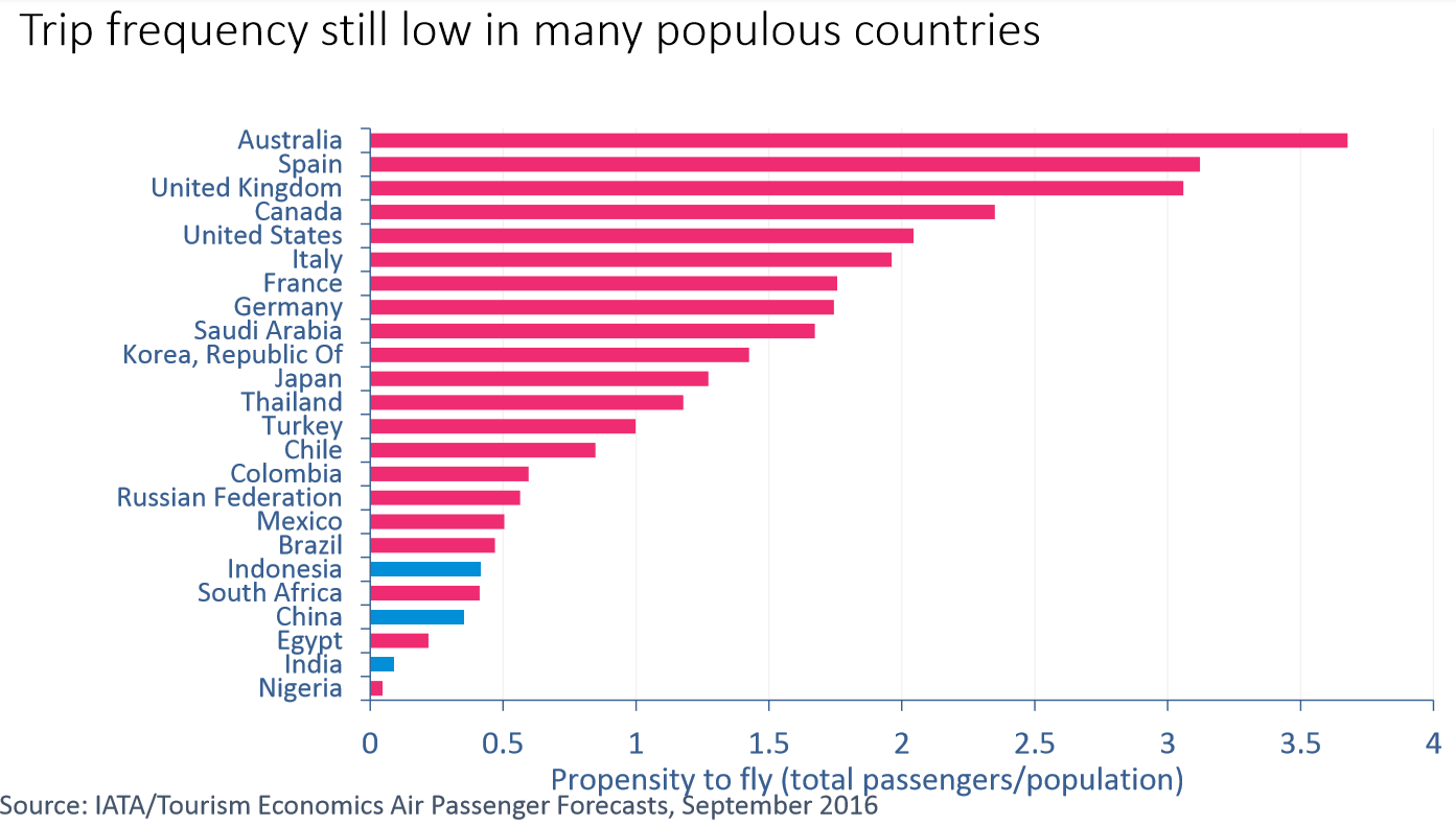 airline trip frequency by country