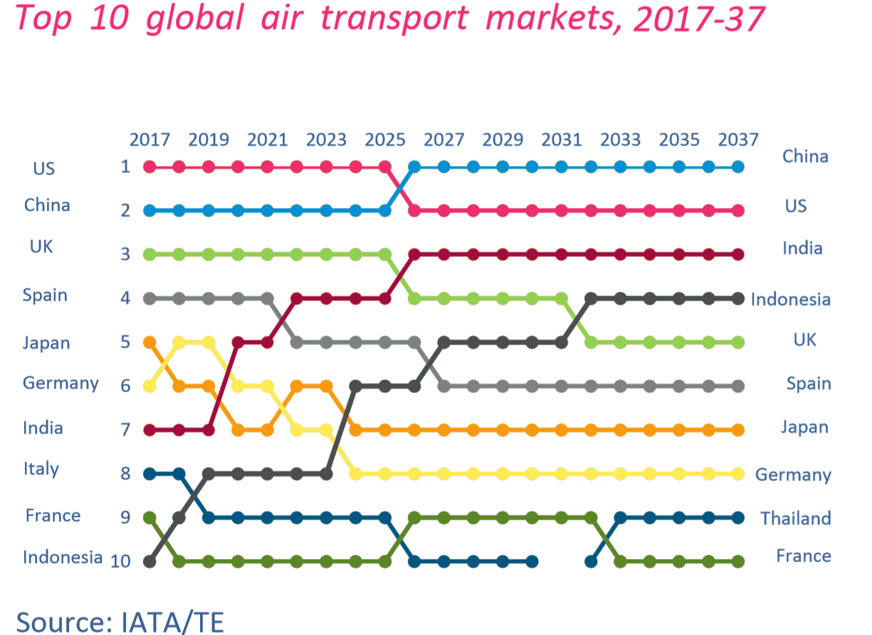 top 10 airline markets