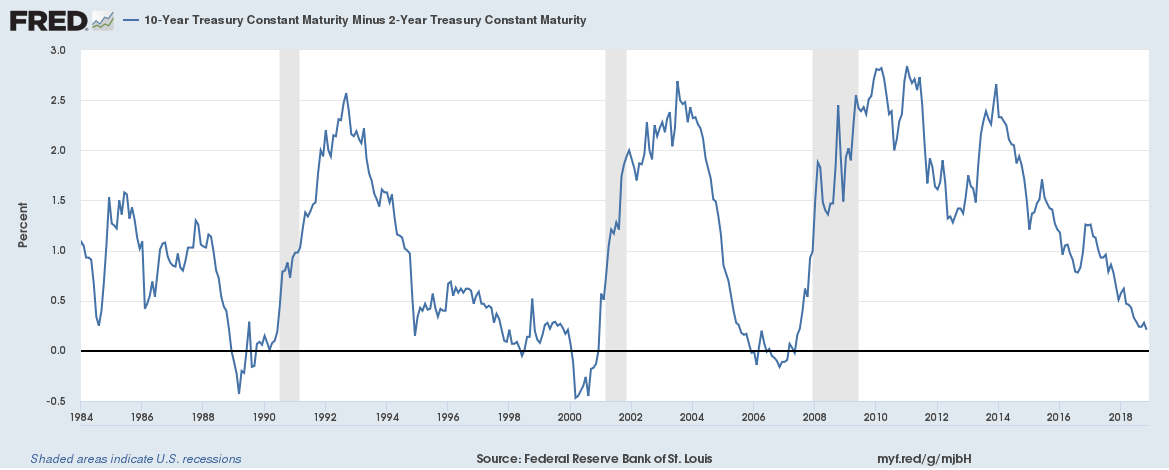 10-Year Treasury Constant Maturity Minus 2-Year Treasury Constant Maturity 1984 to 2018