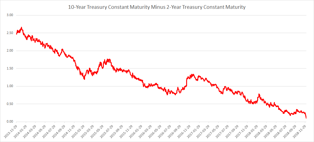 10y minus 2y yield December 5 2018