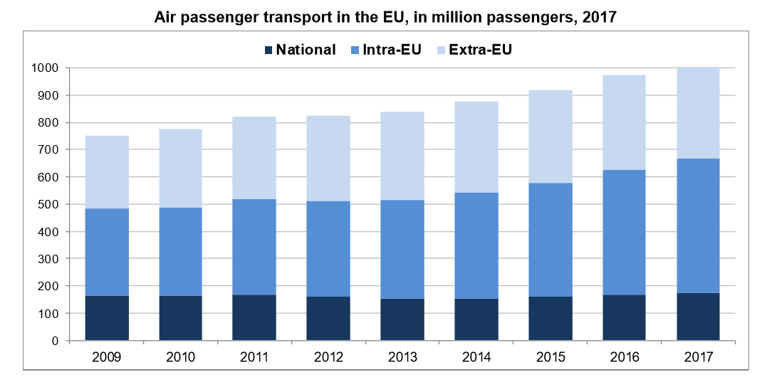 Air passenger traffic in the European Union 2017