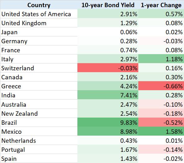 Bond Yields 1 year change 20181213