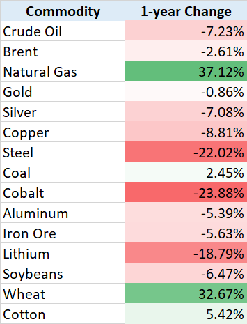 Commodities 1 year change 20181213