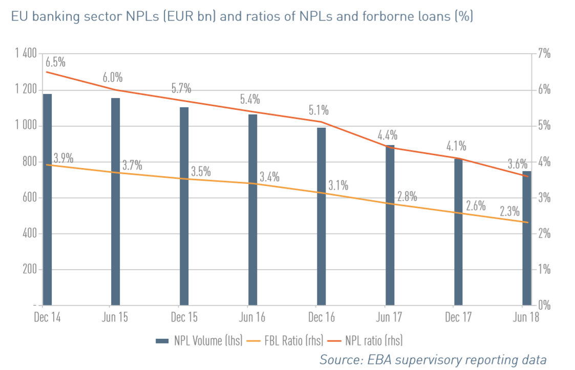 EU Banking Non Performing Loans December 2018