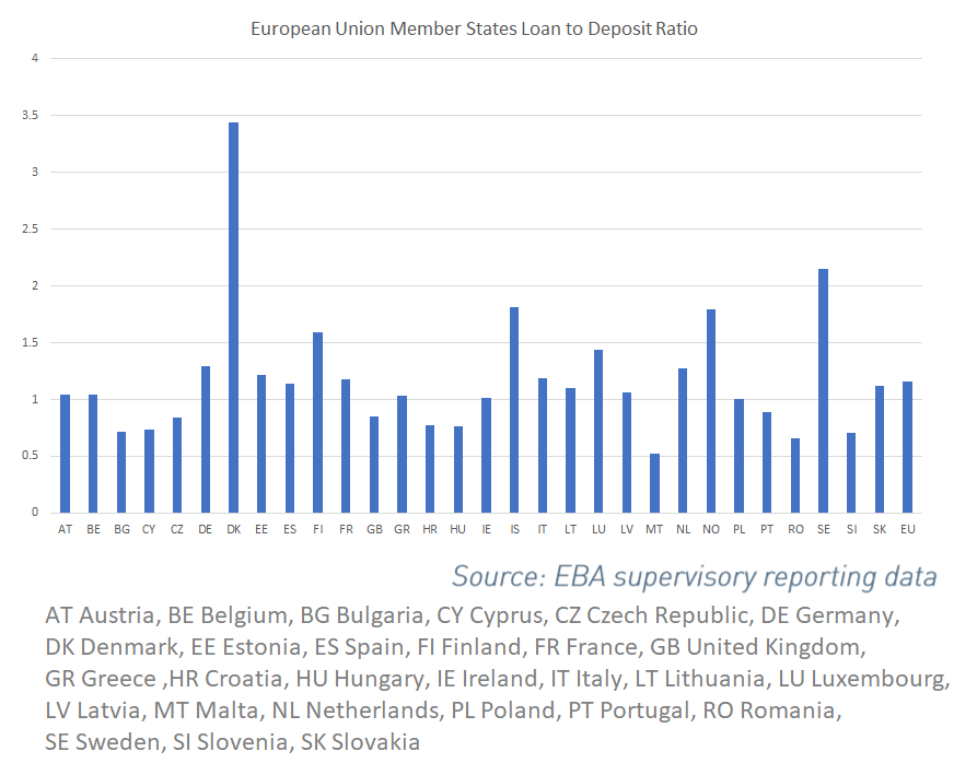 EU Member States Loan to Deposit Ratio