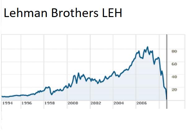 Lehman Stock Chart