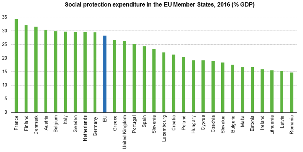 Social protection expenditure by European Union member state