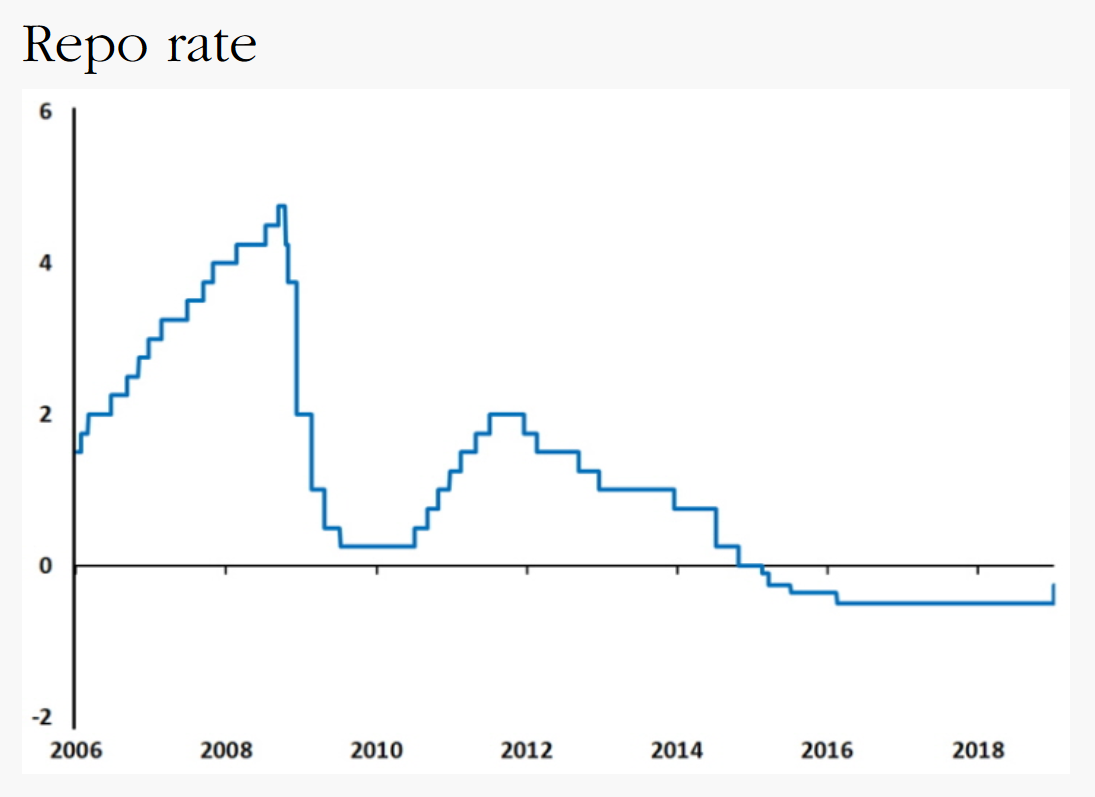 Sweden Repo Rate December 2018