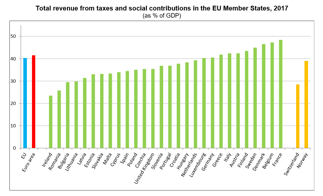 Tax to GDP for EU and Eurozone per country