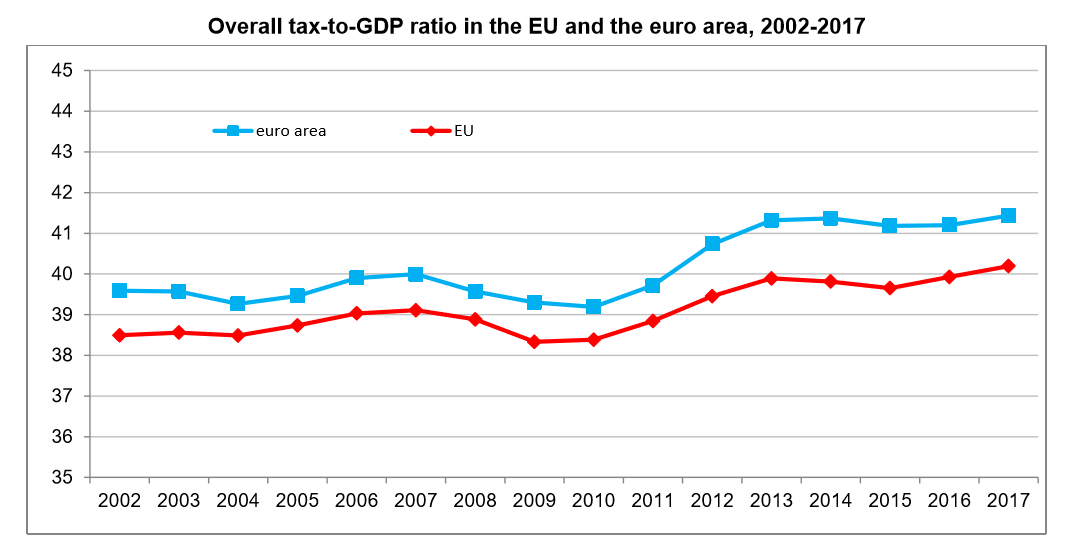 Tax to GDP for EU and Eurozone