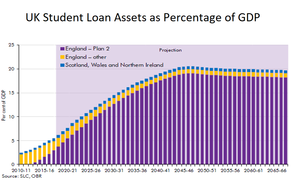 UK Student Loan Assets as Percentage of GDP