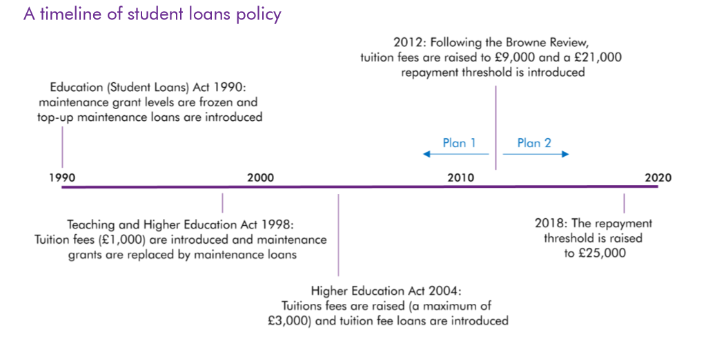 UK Student Loan Policy Timeline