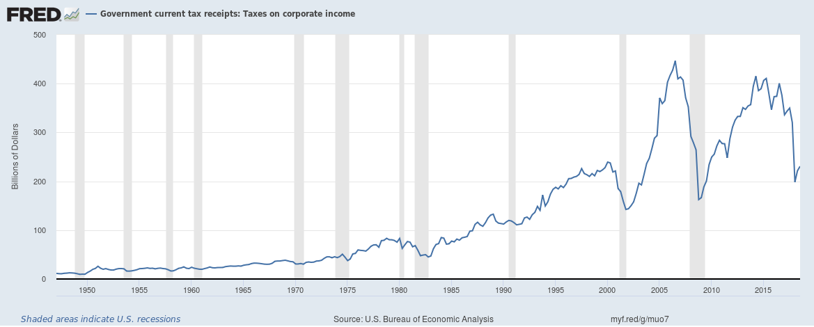 US Government current corporate tax receipts December 2018