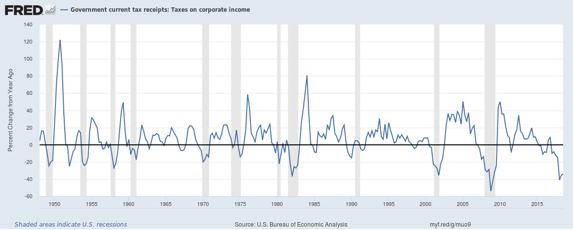 US Government current corporate tax receipts growth December 2018