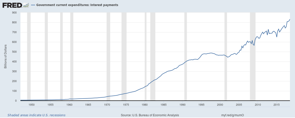 US Government current expenditures interest payments December 2018
