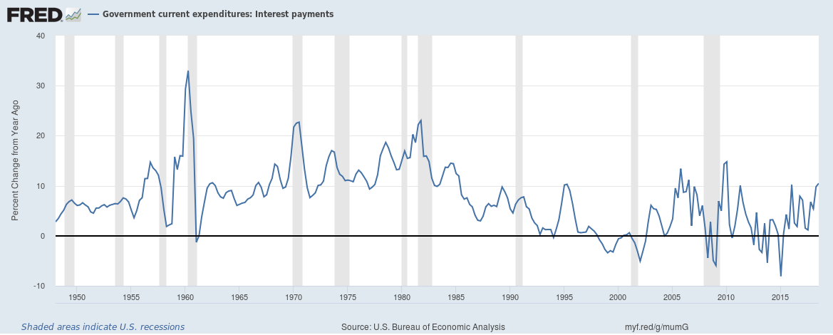 US Government current expenditures Interest payments growth December 2018