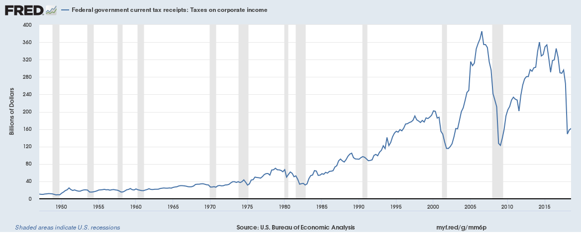 US Taxes on corporate income December 2018