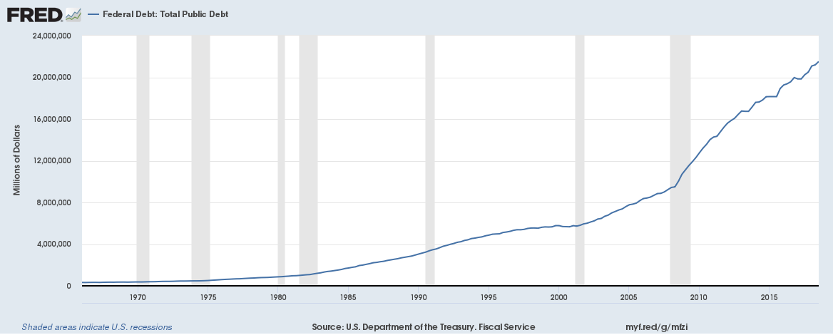 US federal government debt December 2018