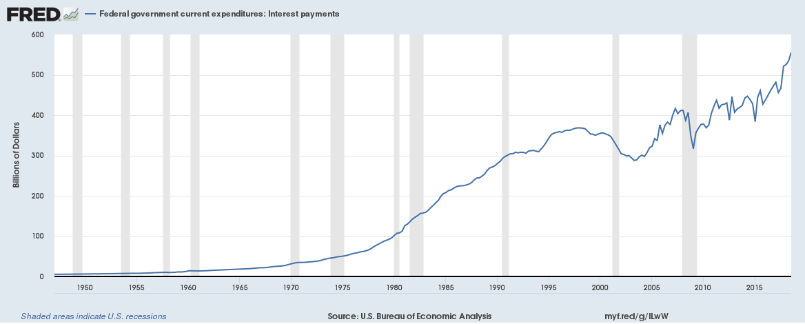 US government interest payments
