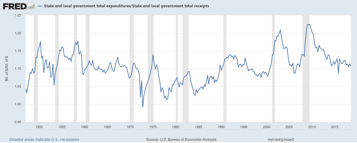 US local government expenditure to receipts ratio December 2018