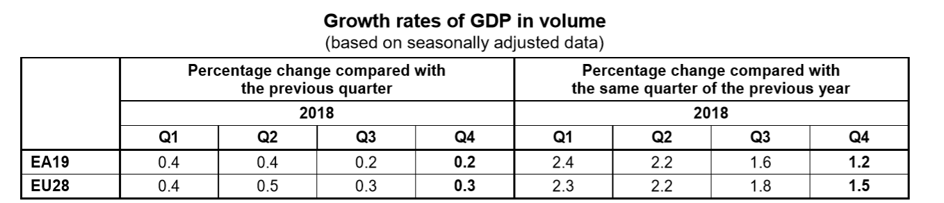 EU and Eurozone GDP up to Q4 2018 table