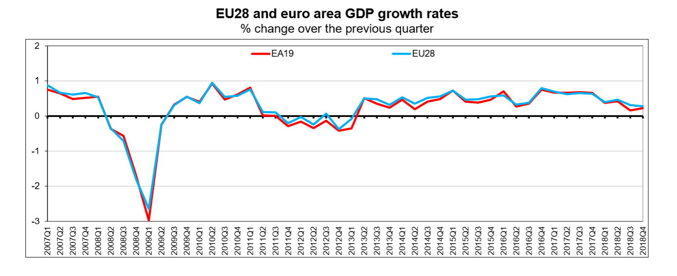 EU and Eurozone GDP up to Q4 2018