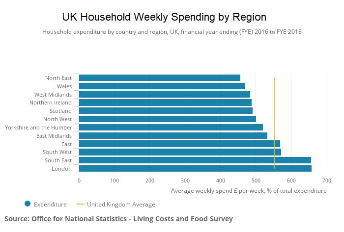 UK household weekly spending by region until 2018