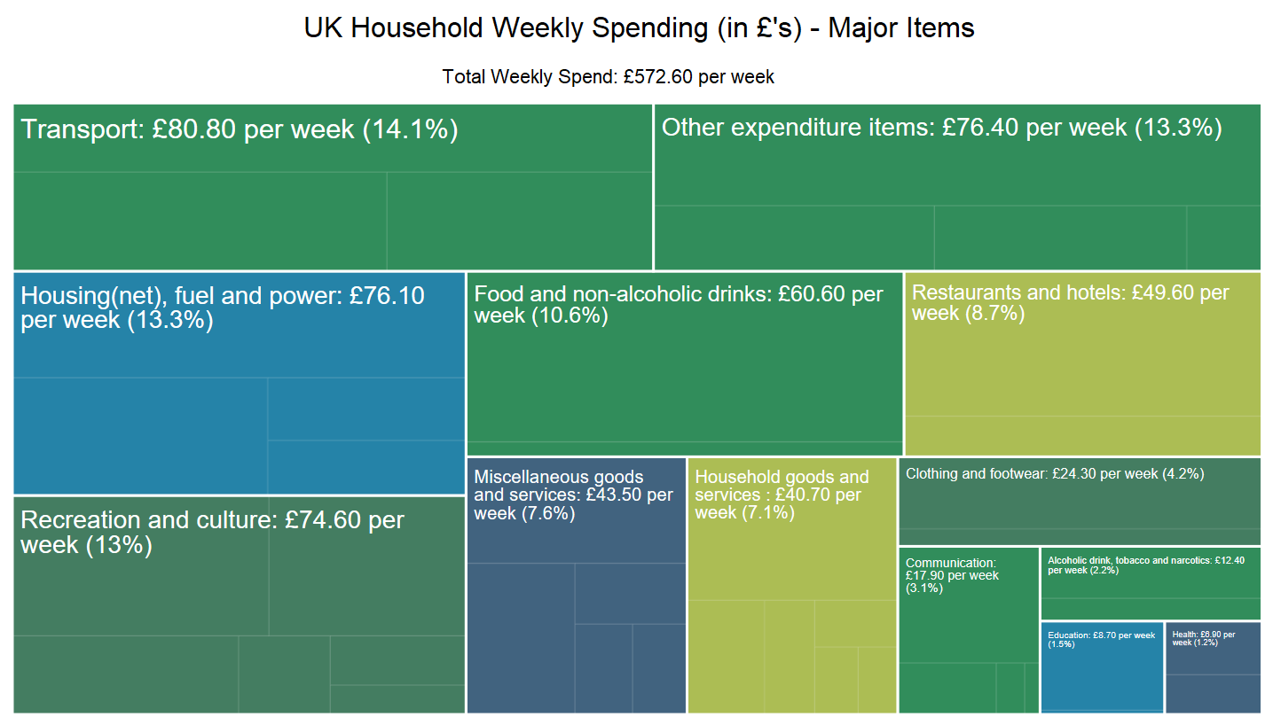 UK household weekly spending major items until 2018