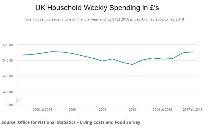 UK household weekly spending until 2018