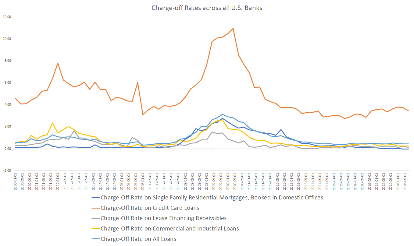 US Banks Charge Off Rates until Q3 2018