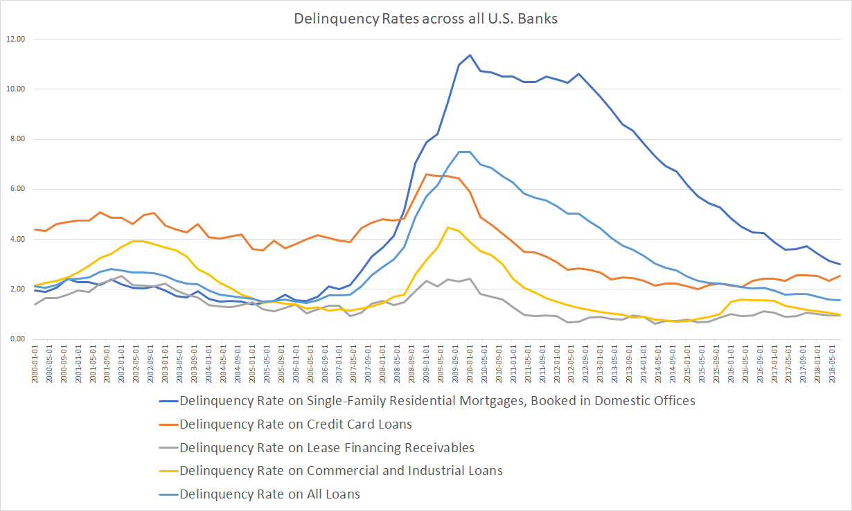 US Banks Delinquency  until Q3 2018