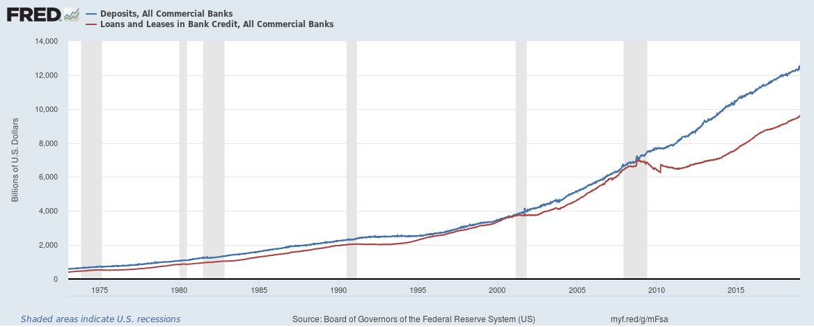 US banks loans vs deposits January 2019