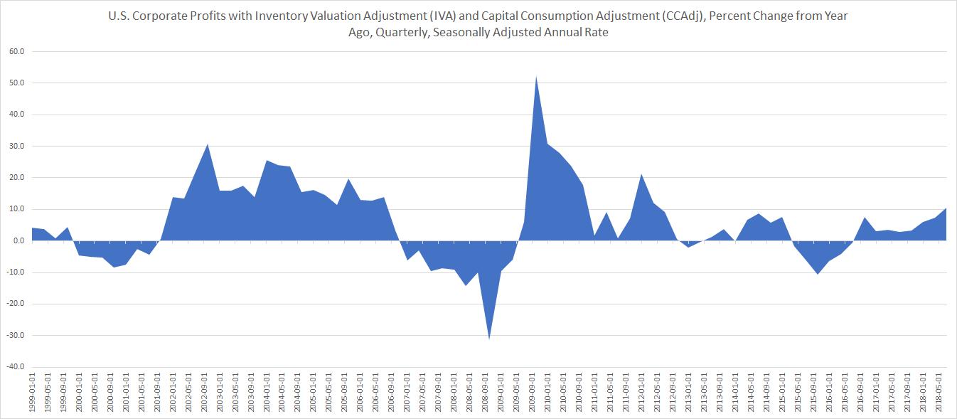 US corporate profit growth upto Q3 2018 custom chart