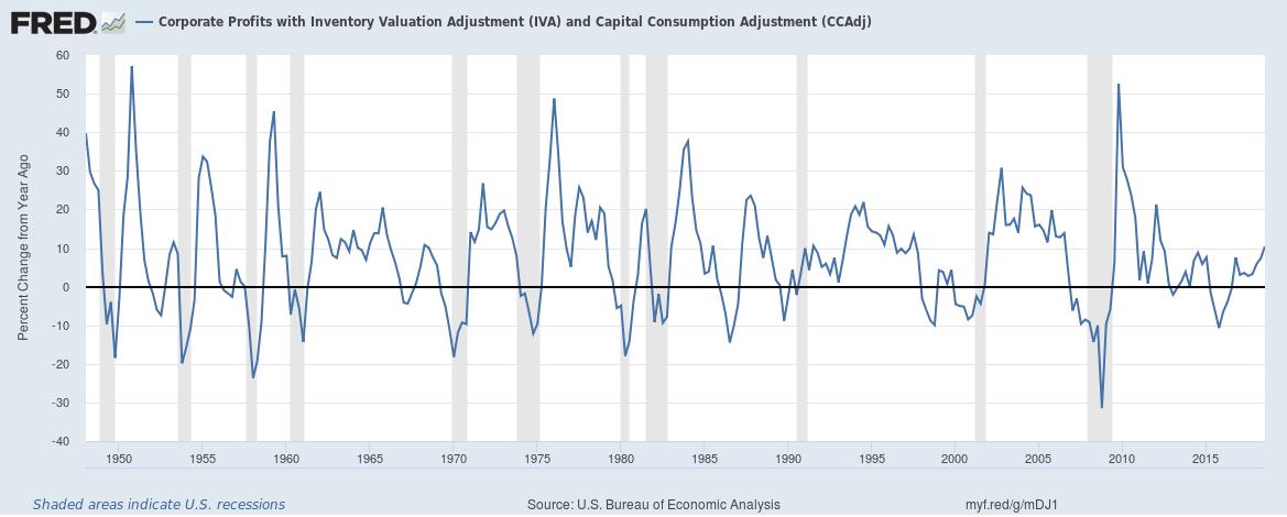 US corporate profit growth upto Q3 2018