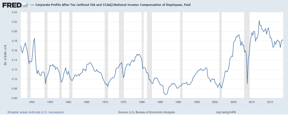 US corporate profits to wages until Q3 2018