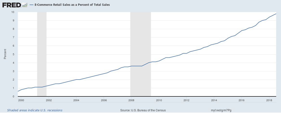 US ecommerce as a percentage of total retail until Q3 2018