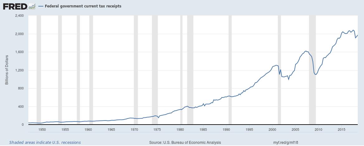 US federal taxes until Q3 2018