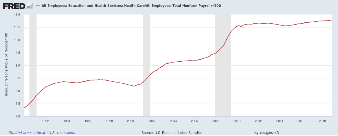 US healthcare jobs percentage of total 1990 to 2018
