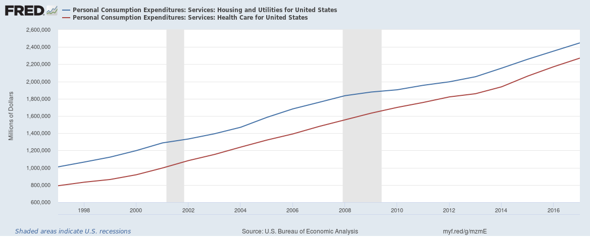 US healthcare vs housing spend upto 2017