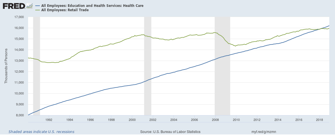 US healthcare vs retail jobs 2019