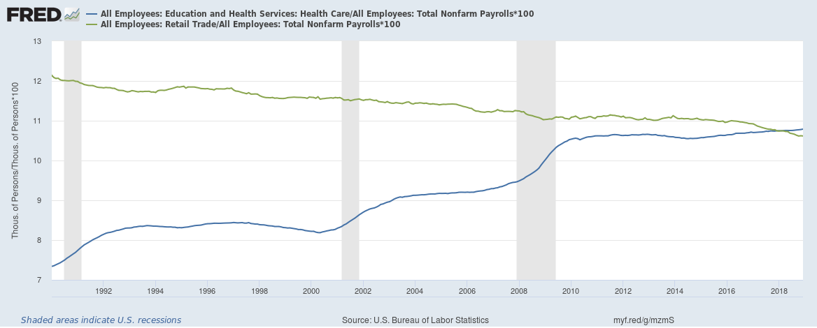 US healthcare vs retail jobs percentage of total 1990 to 2018