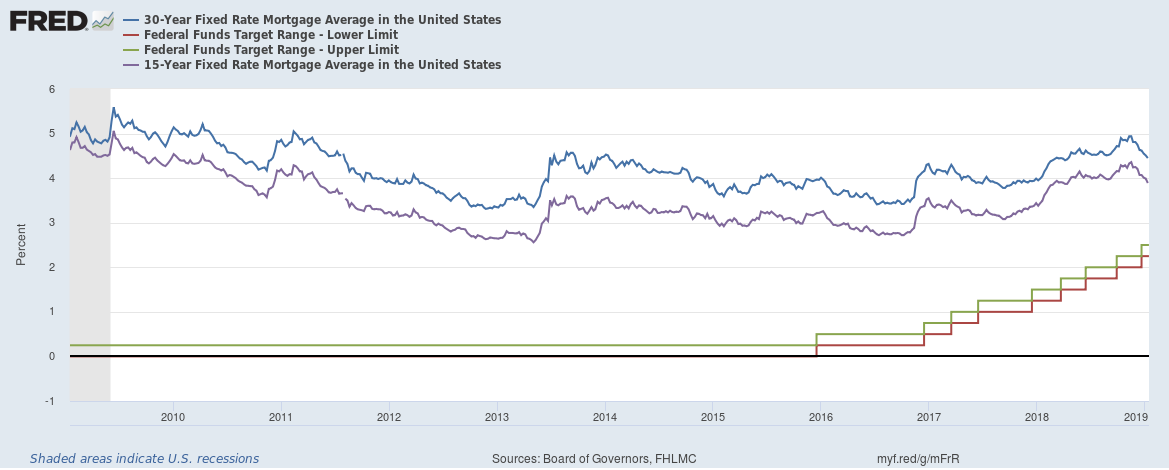 US mortgage rates vs benchmark interest rates January 2019