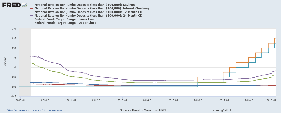 US saving rates vs benchmark interest rates January 2019
